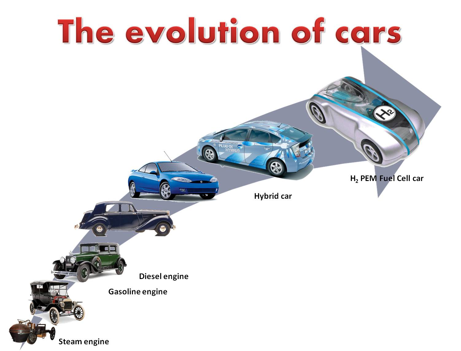 information technology in automobile industry Studying the behavior of the us automobile industry, where the changes in   innovations in information and production technology have transformed us.